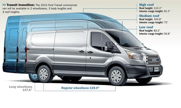 Transit family will replace long-popular E-series vans